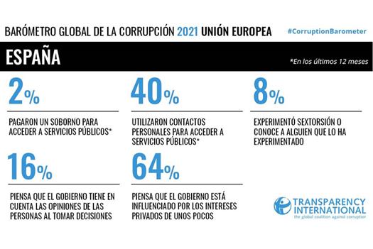 Baròmetre global de la corrupció 2021 Espanya
